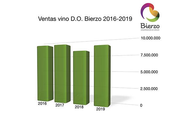 Tecnovino DO Bierzo grafica ventas 2019