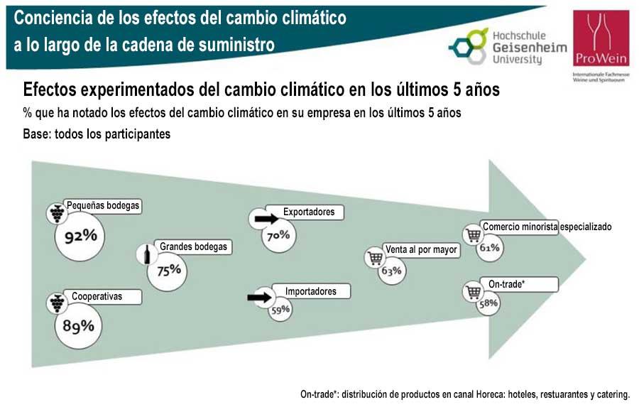 Tecnovino efectos cambio climatico ProWein informe tabla