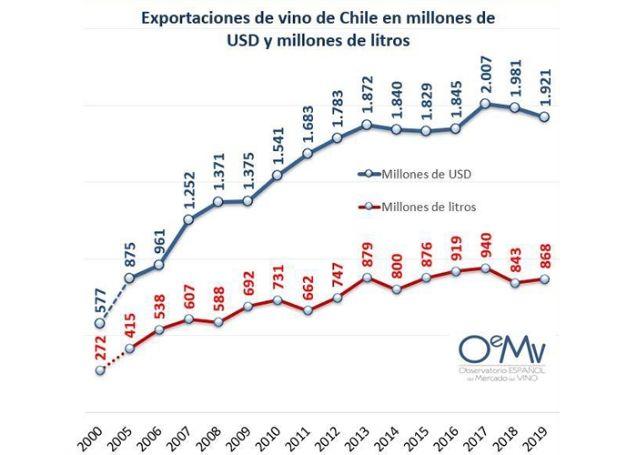Tecnovino Chile