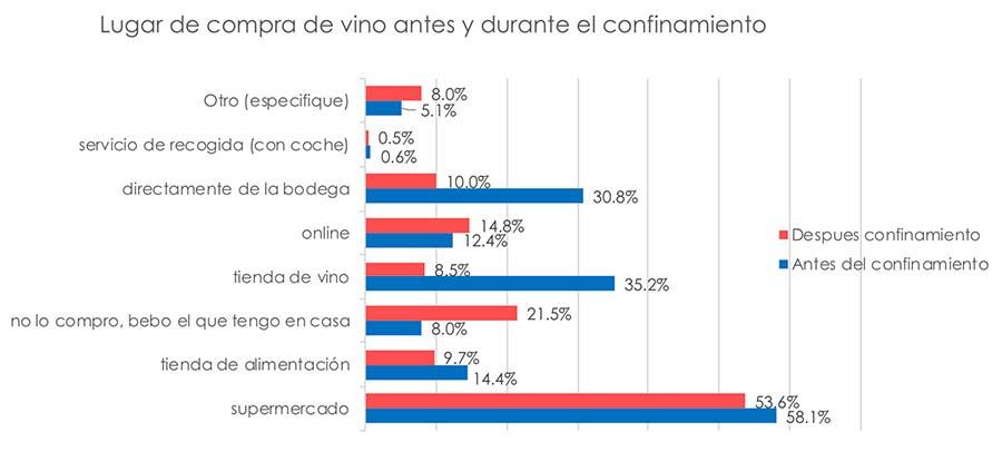 Tecnovino consumo de vino en confinamiento tabla lugar de compra