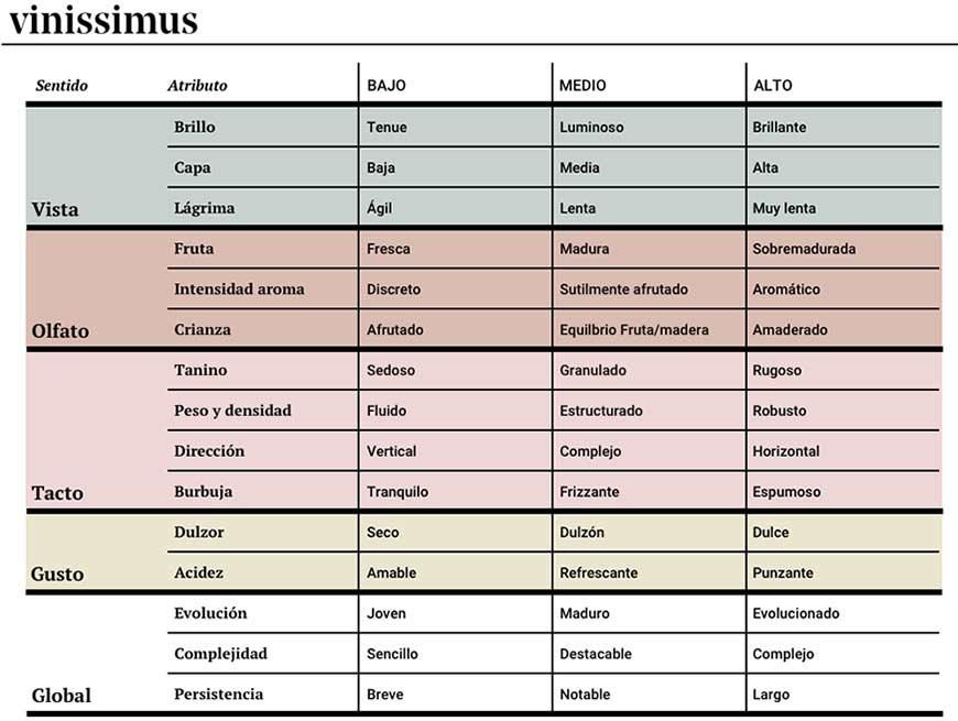 Tecnovino Tabla atributos cata de vinos Vinissimus catar vino