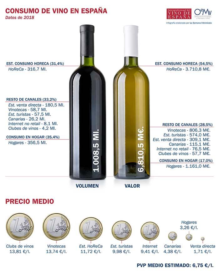 Tecnovino consumo de vino en España infografía