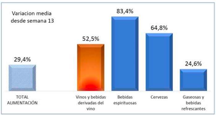 Tecnovino ventas de vino en alimentación OeMv tabla 1