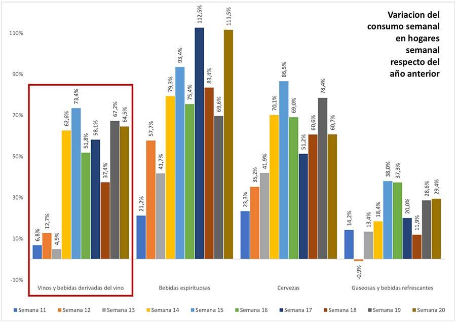 Tecnovino ventas de vino en alimentación OeMv tabla 2