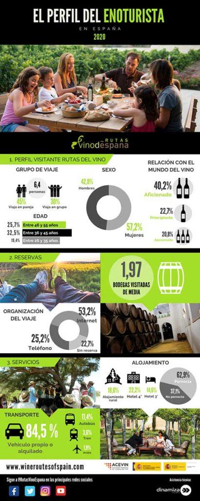 Tecnovino enoturismo en las Rutas del Vino infografia 1