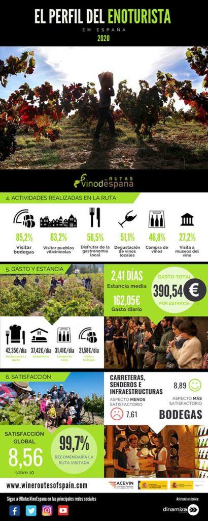 Tecnovino enoturismo en las Rutas del Vino infografia 2