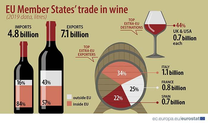 Tecnovino exportación de vino de la Unión Europea comercio