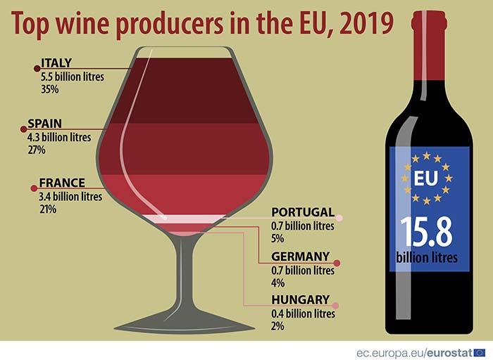 Tecnovino exportación de vino de la Unión Europea productores