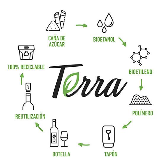 Tecnovino gama de tapones para vino Terra Excellent Cork gráfico