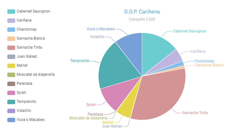 Tecnovino vendimia en la DOP Carinena variedades