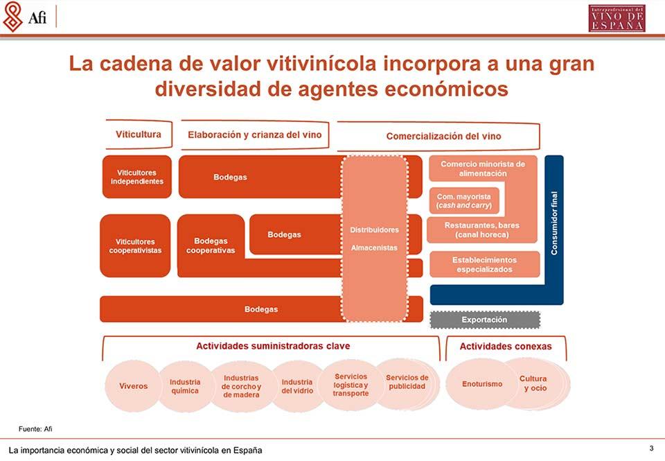 Tecnovino sector vitivinicola en Espana SomosVino cadena de valor