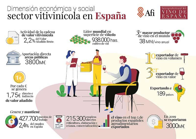Tecnovino sector vitivinicola en Espana infografía Estudio OIVE