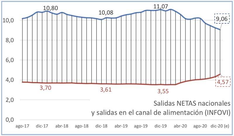 Tecnovino ventas de vino en alimentación tabla salidas nacionales infovi