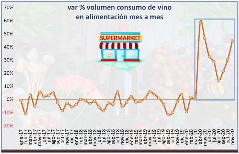 Tecnovino ventas de vino en alimentación tabla variación volumen