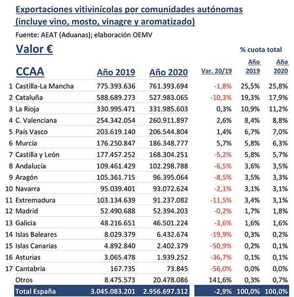 Tecnovino Comunidades Autonomas exportadoras de vino tabla valor