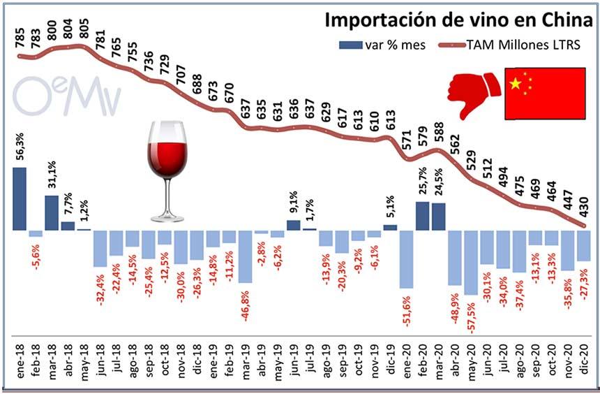 Tecnovino importaciones chinas de vino tabla 1