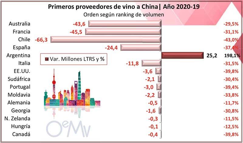 Tecnovino importaciones chinas de vino tabla 2