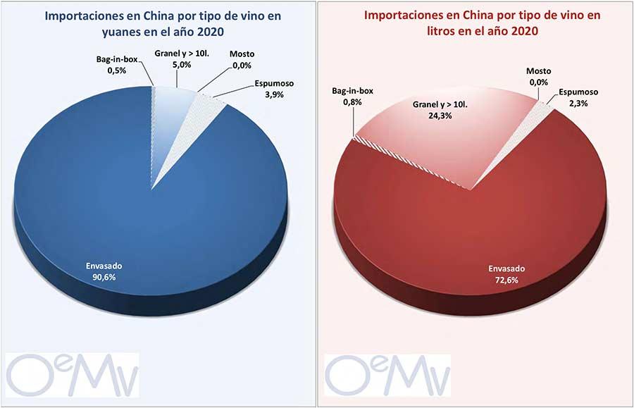 Tecnovino importaciones chinas de vino tabla 4