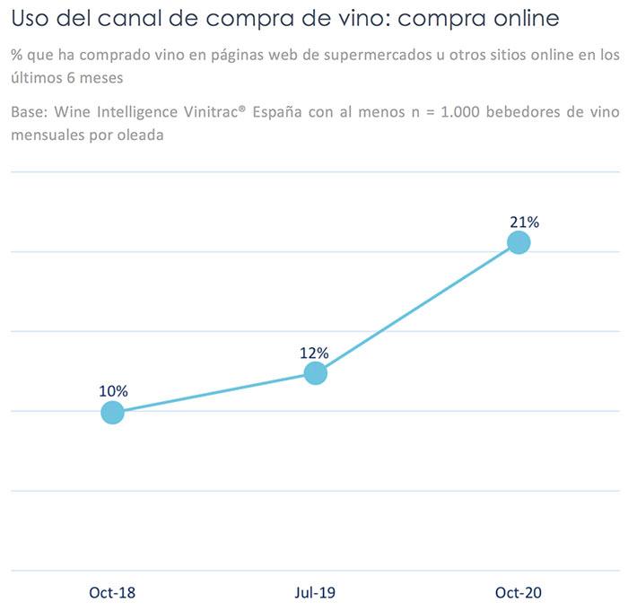 Tecnovino mercado del vino de España