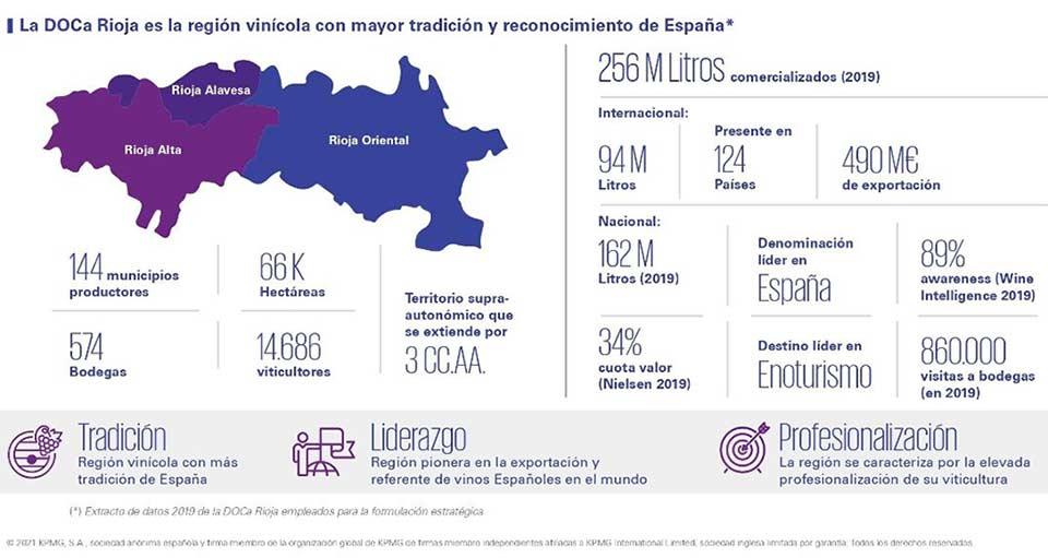 Tecnovino plan estrategico de la DOCa Rioja tabla