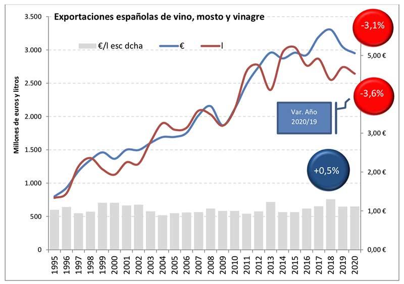 Tecnovino vino español comercio mundial de vino