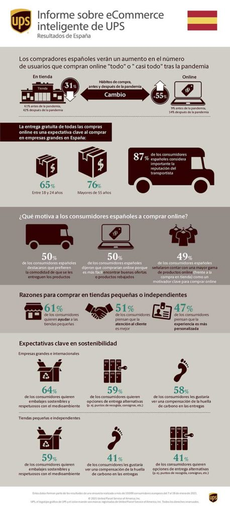 Tecnovino compras online UPS infografía