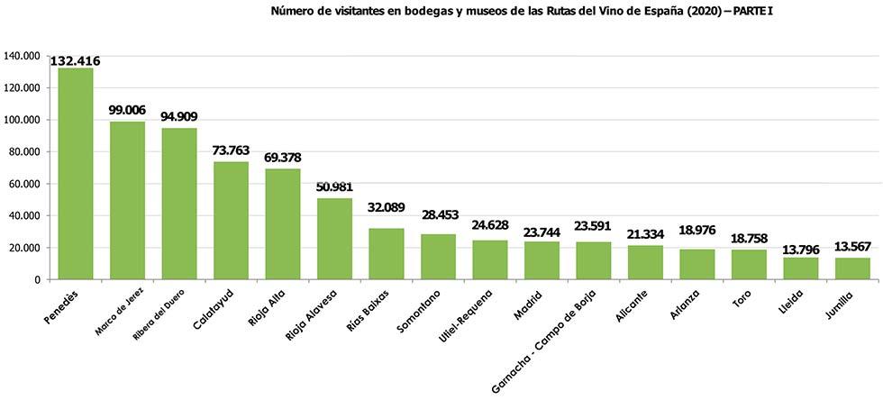 Tecnovino Rutas del Vino tabla visitantes bodegas museos 2020