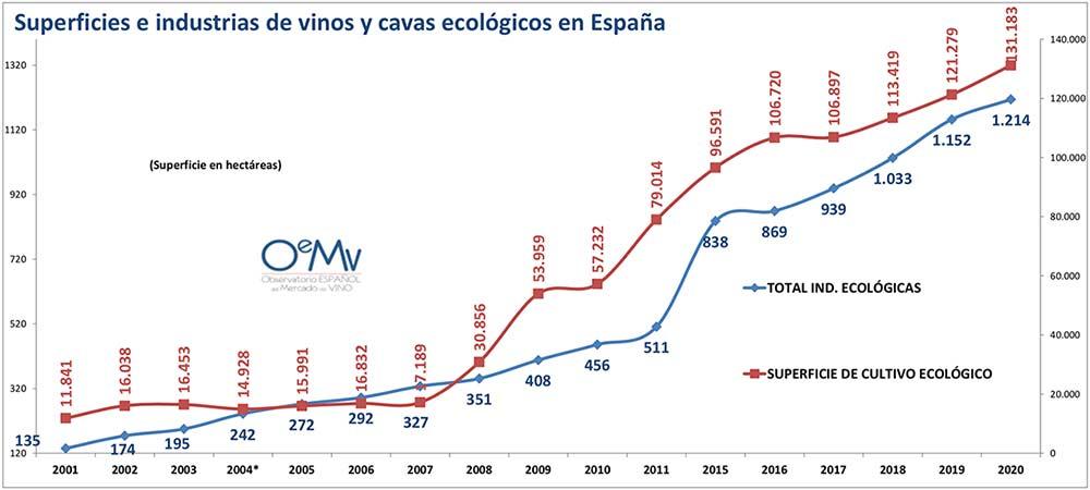 Tecnovino producción ecológica de viñedo España superficies industrias tabla
