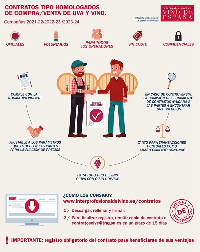 Tecnovino contratos de compraventa de uva y vino infografía