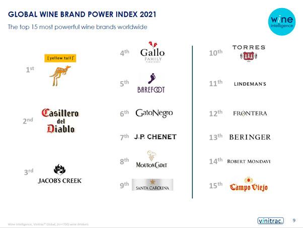 Tecnovino ranking de marcas de vino Wine Inteligence