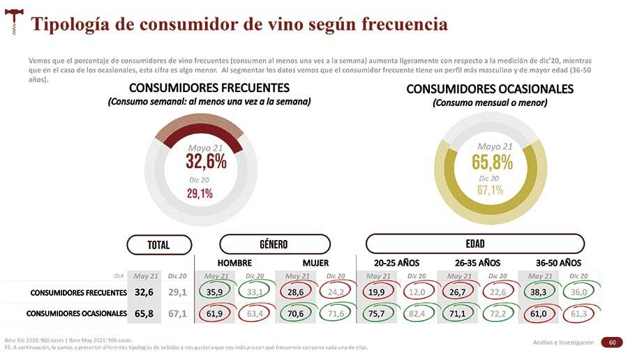 Tecnovino consumo de vino Oive tabla tipo consumidor