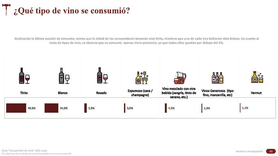 Tecnovino consumo de vino Oive tabla tipos de vino